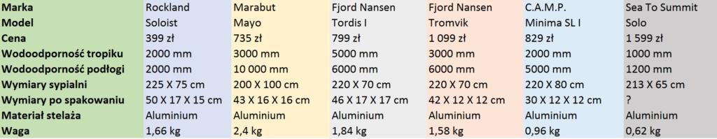 namioty lista