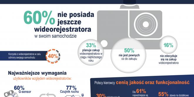 Ankieta reichelt elektronik:  rynek wideorejestratorów w Polsce  ma duży potencjał wzrostu